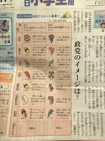 毎日小学生新聞政党アンケート