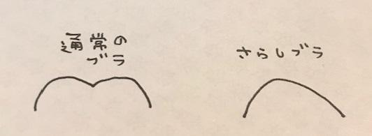 サラシブラ胸の形が変形