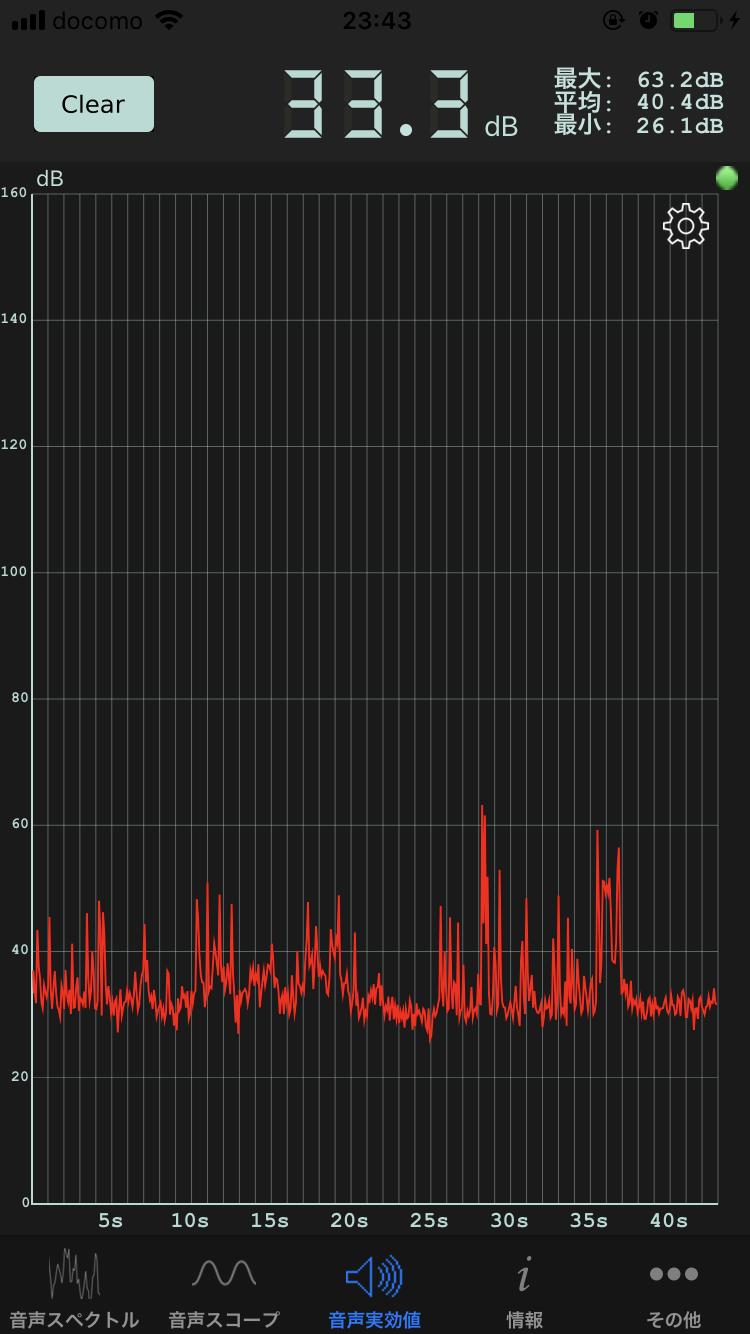 騒音計測アプリで計測深夜の家の中