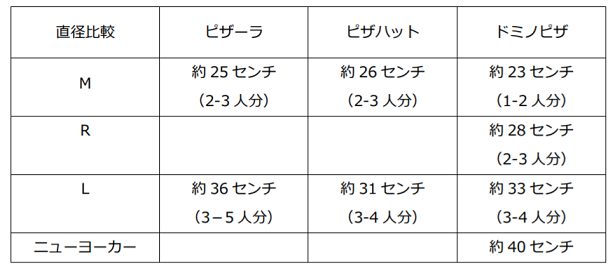 デリバリーピザ大手ピザ3社直径比較表