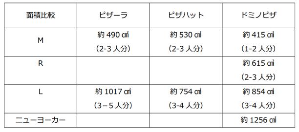 デリバリーピザ大手面積大きさ比較表