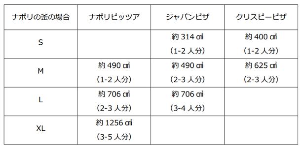 ナポリの釜ピザの大きさ面積比較表
