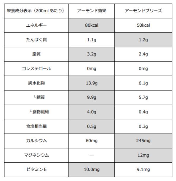 アーモンド効果アーモンドブリーズ栄養成分表示比較