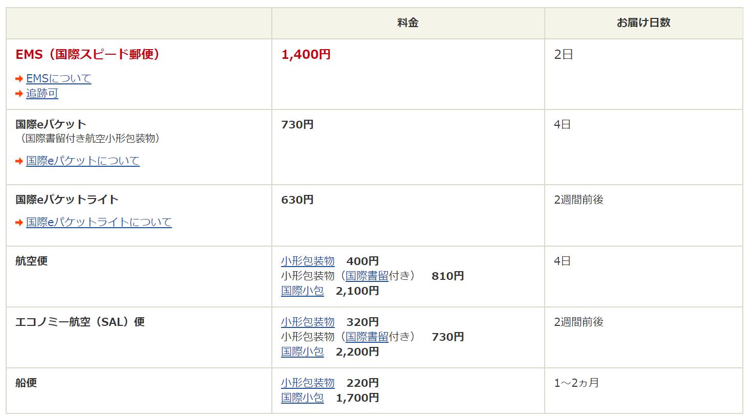 日本からシンガポールへ小包料金と日数比較