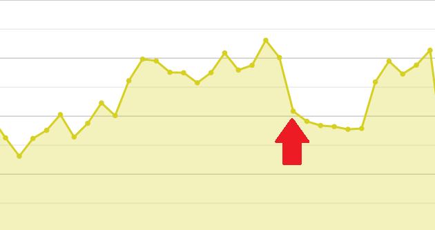 ブログ5年目のPV数推移